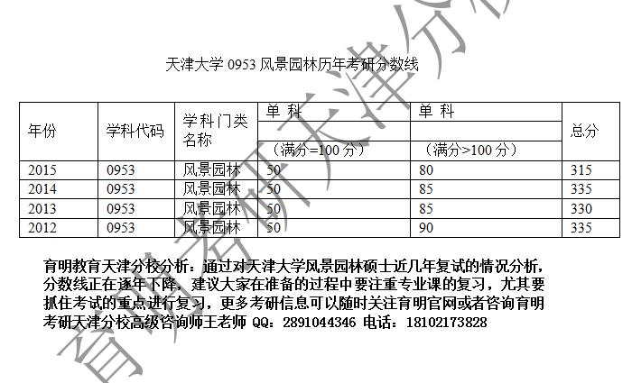 天津大学风景园林硕士考研历年复试线