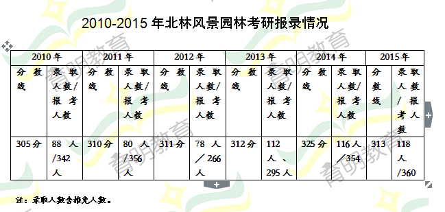 2010-2015年北京林业大学风景园林专业考研历年分数线